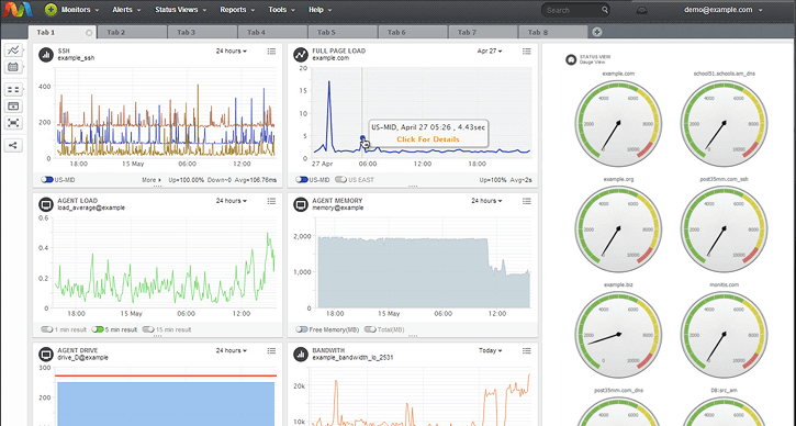 screenshot of example of CPU load monitoring for what are server monitoring tools