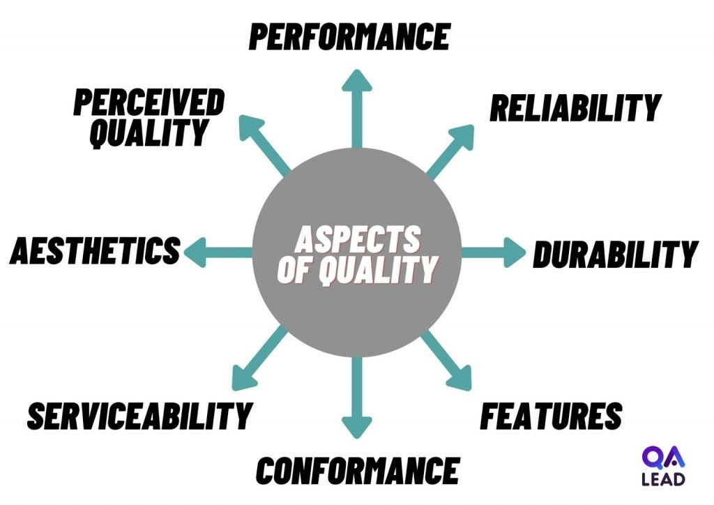 Aspects Of Quality Graphic