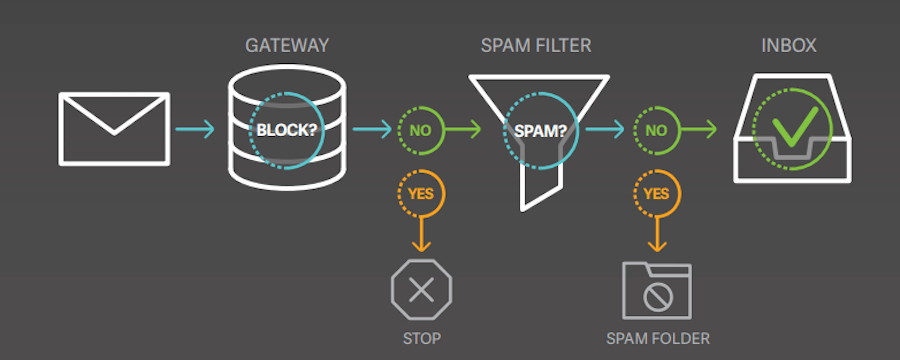 Image Of An Email Process