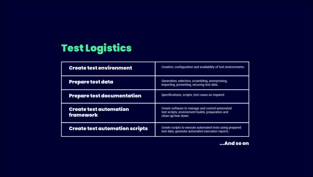 Test Logistics Infographic