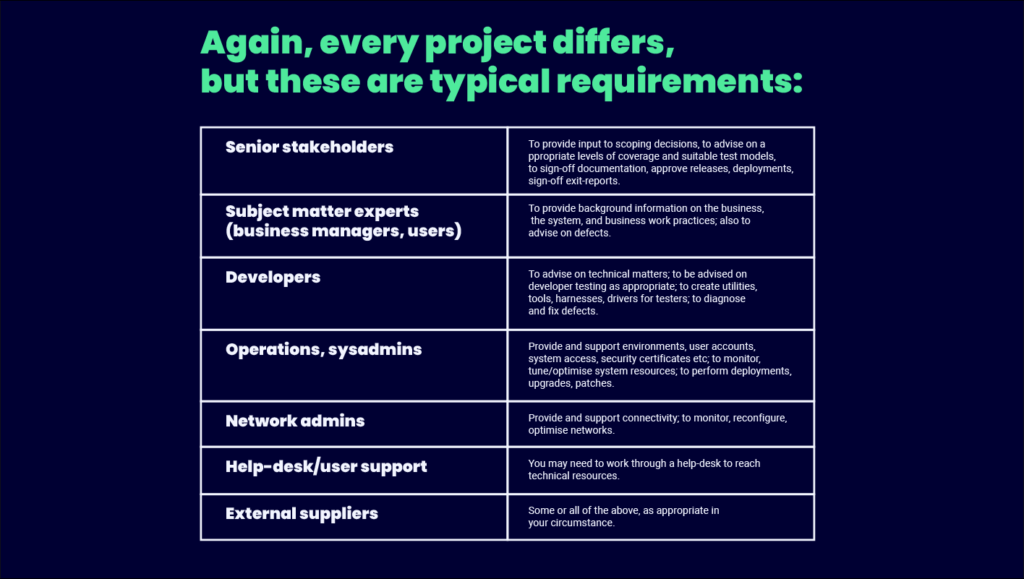Typical Requirements Infographic